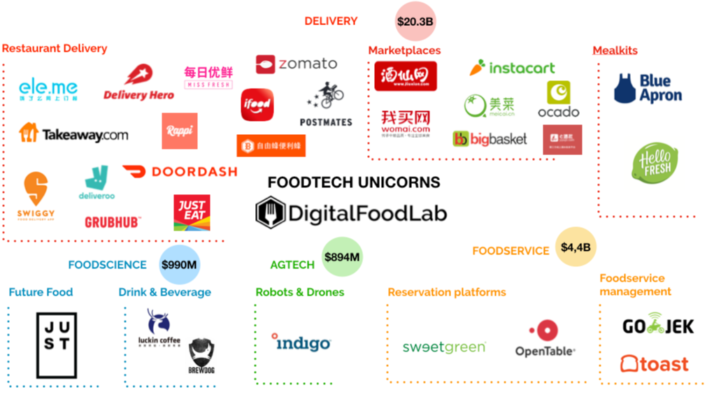 FoodTech unicorns domains