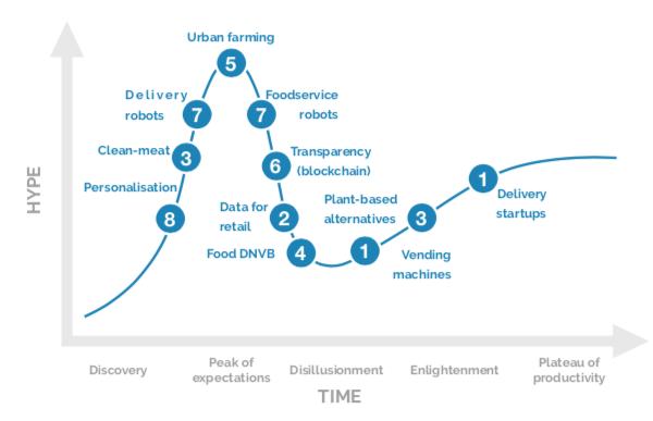 FoodTech trends