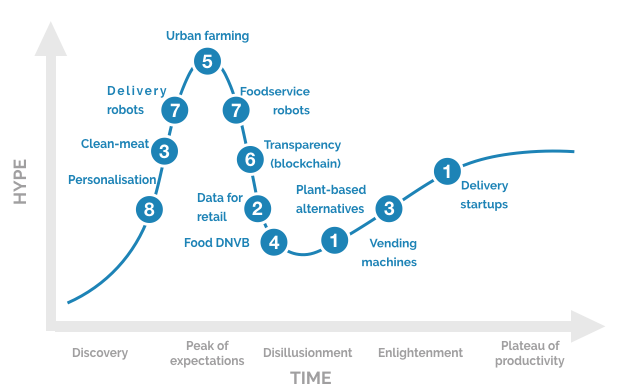 FoodTech trends by DigitalFoodLab