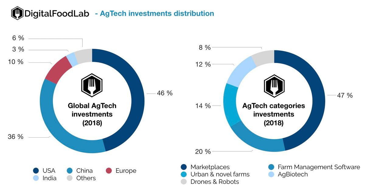 DFL - AgTech investment distribution